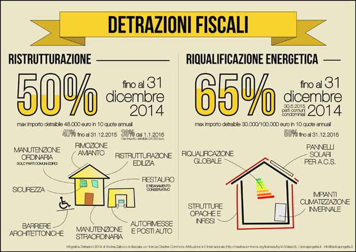 Immagine articolo detrazioni fiscali ristrutturazioni